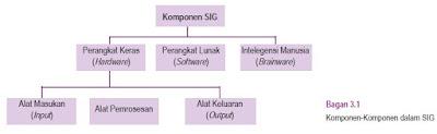 Komponen Komponen SIG 3