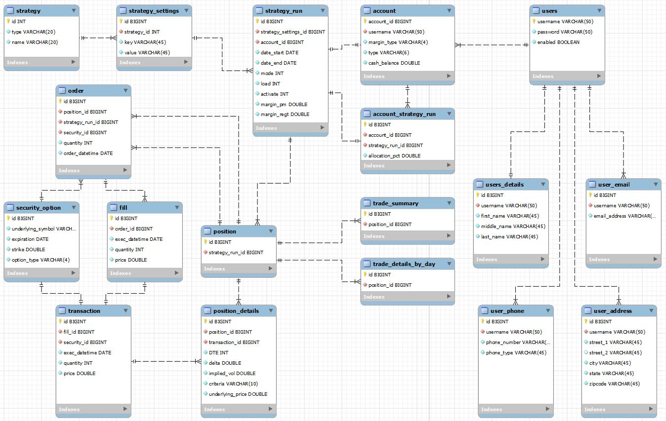 Trading system data model