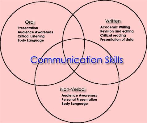 different ways of communication essay in nursing