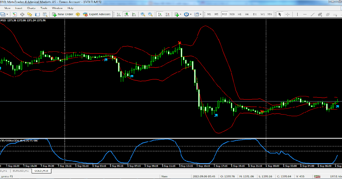 Best settings for rsi forex books