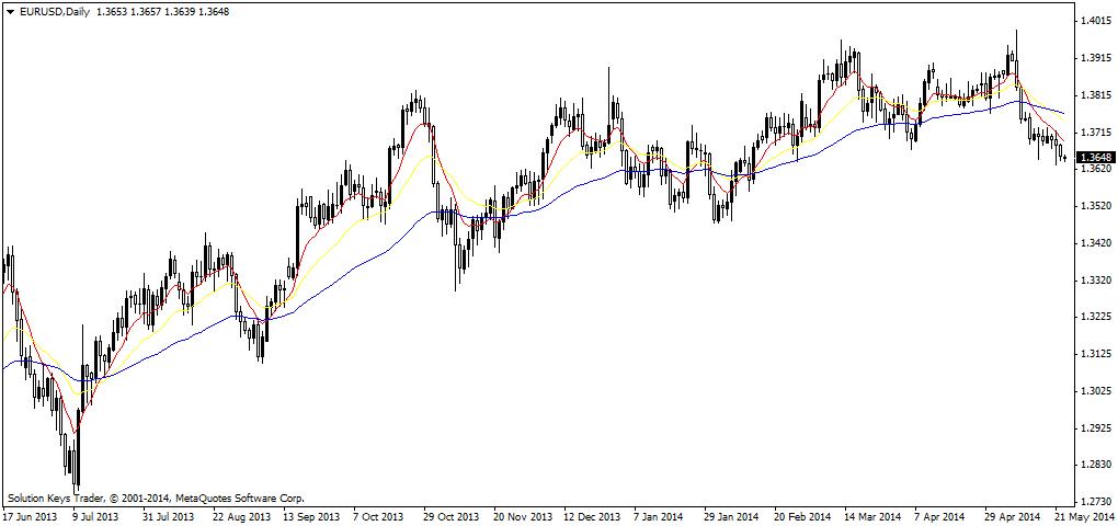 Euro Cenderung Melemah.