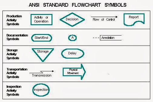 Flow Chart For Programming In C