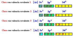 El fsico loco teora de enlace de valencia covalencias 1 3 5 y 7 urtaz Choice Image