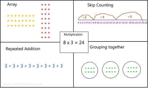 How to Teach Times Tables for Kids - Multiplication Techniques ...