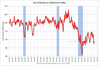 NFIB: Small Business Optimism Index increases slightly in January, Still very low