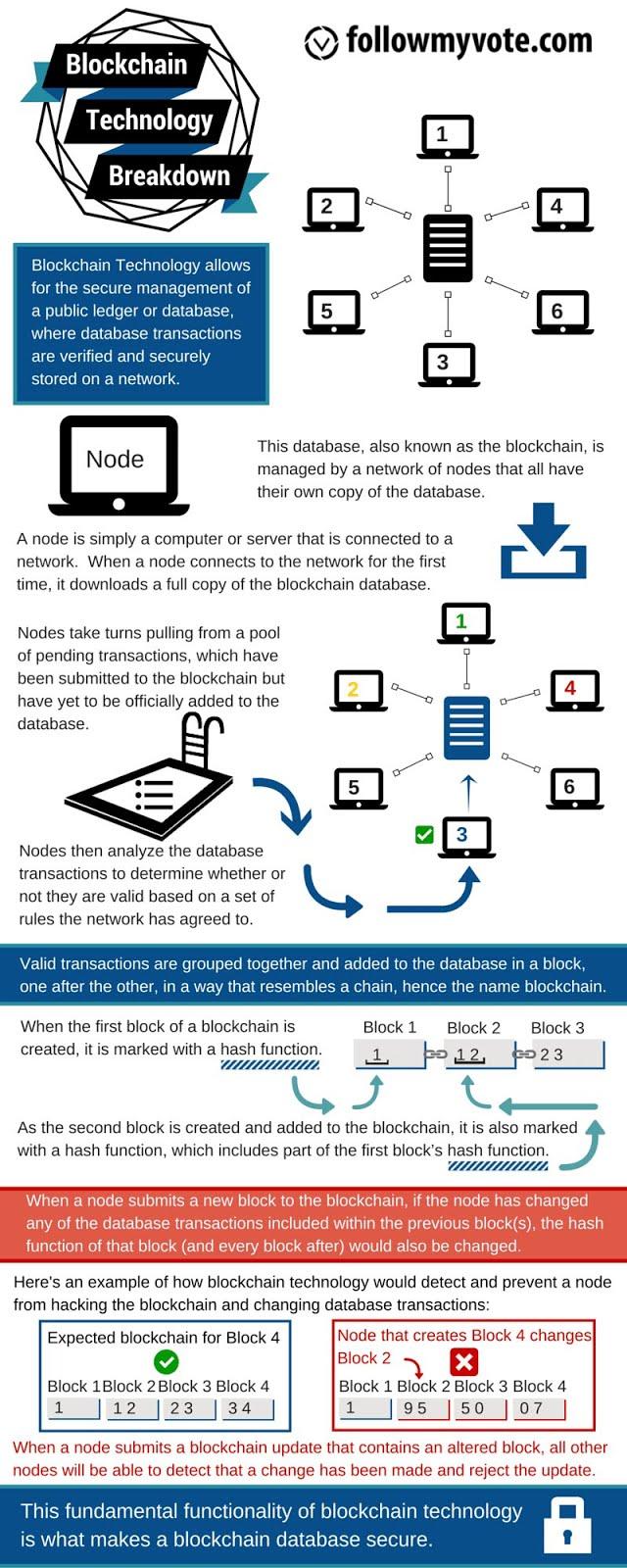 Bagaimana cara kerja Blockchain ?