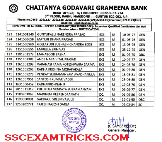 CGGB 2015 Cut off Result Interview Schedule