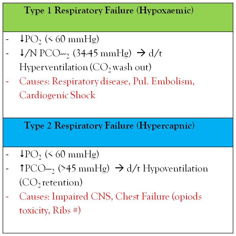 MEdICaL InFO Respiratory Failure