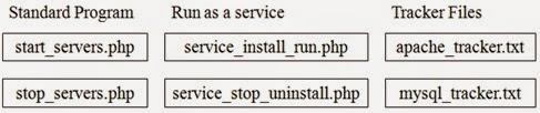Uniform Server Core Control