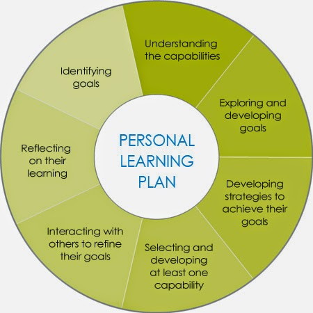 career goals and learning plan