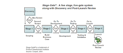 Stage Gate Idea To Launch