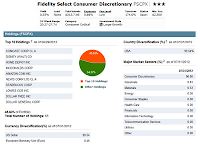 Fidelity Select Consumer Discretionary Fund
