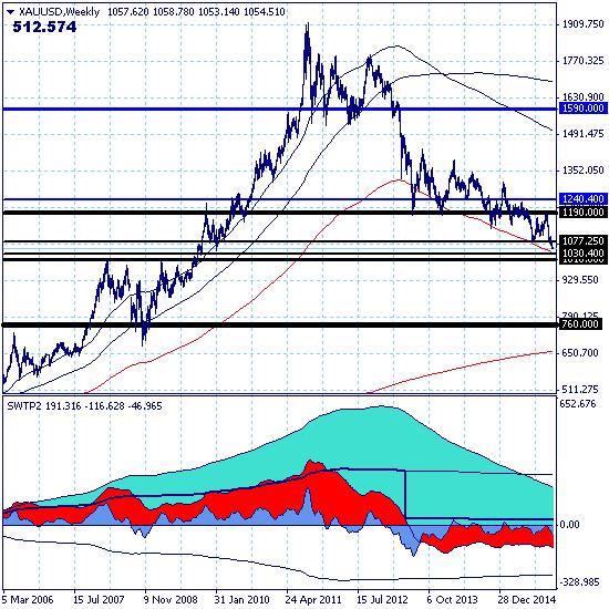 Золото продолжает снижение в рамках долгосрочного тренда.