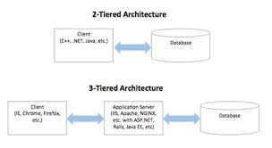 Esdl difference between client server architecture and for Architecture 2 tiers