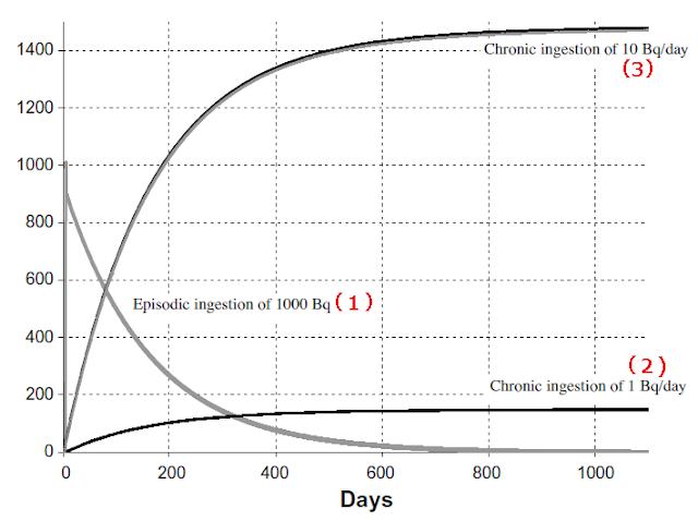 セシウム137について、1000ベクレルを一度に摂取した場合と、1ベクレルおよび10ベクレルを1000日間摂取し続けた場合の全身放射能(ベクレル)の推移-ICRP Publication111