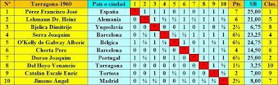 Clasificación según sorteo del Torneo Internacional de Ajedrez Tarragona 1960