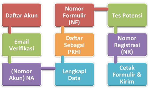 Tahapan Alur Syarat Proses Pendaftaran Online Petugas Kesehatan Haji Indonesia 2015