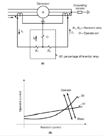 differential relay purpose and functions basic information