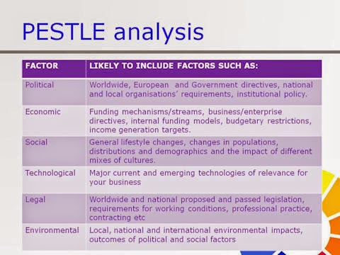 pestle analysis for google How the pestle analysis can be used in conjunction with other strategy tools  ○ how the six factors of a pestle analysis are classified ○ how to carry out a .