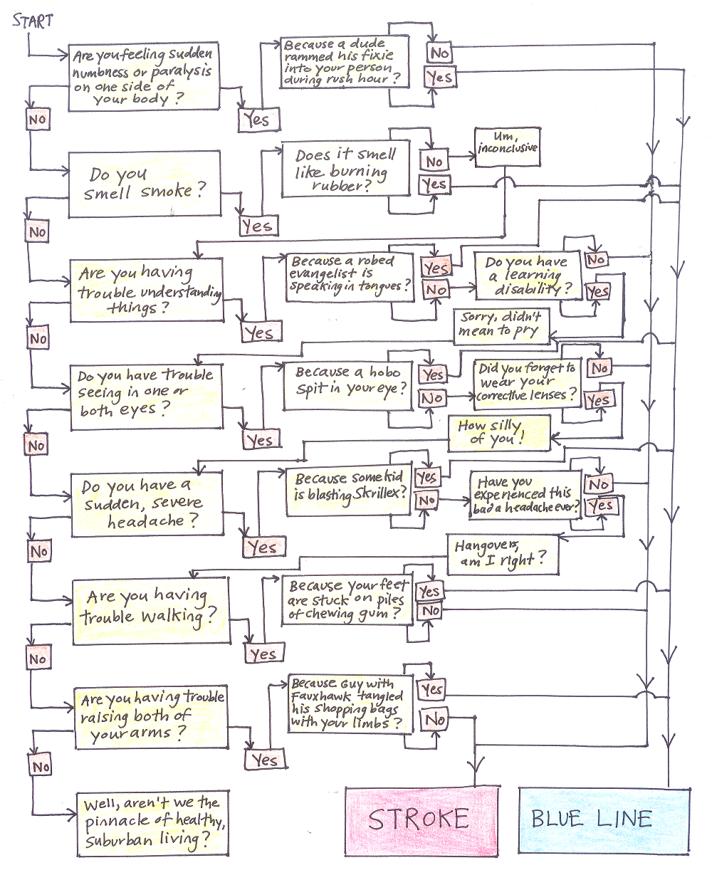 Graph factory the habitual commuters handy flowchart series the habitual commuters handy flowchart series blue line or stroke nvjuhfo Choice Image
