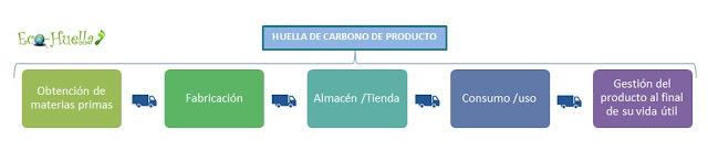 Huella de Carbono Corporativa Vs Producto
