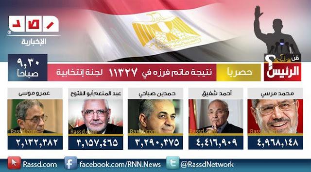 نتائج فرز الاصوات فى انتخابات الرئاسة