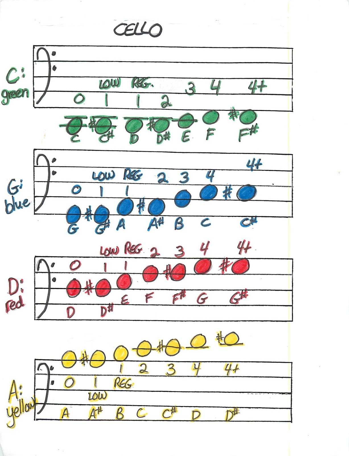 Miss Jacobson\'s Music: SCALES and FINGERING CHARTS FOR BEGINNING ...