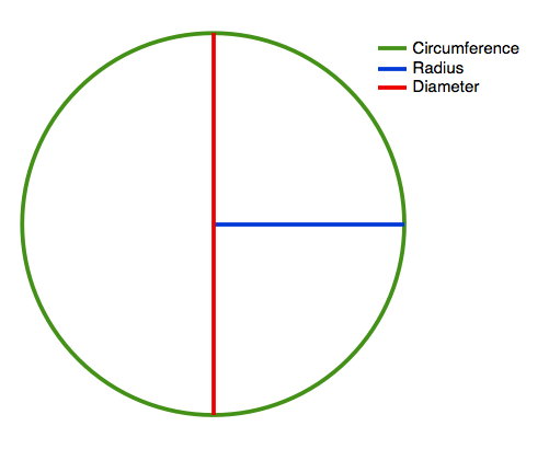 how to find circumference diameter and radius of a circle