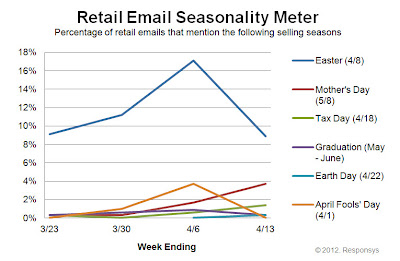 Click to view the Apr. 13, 2012 Retail Email Seasonality Meter larger
