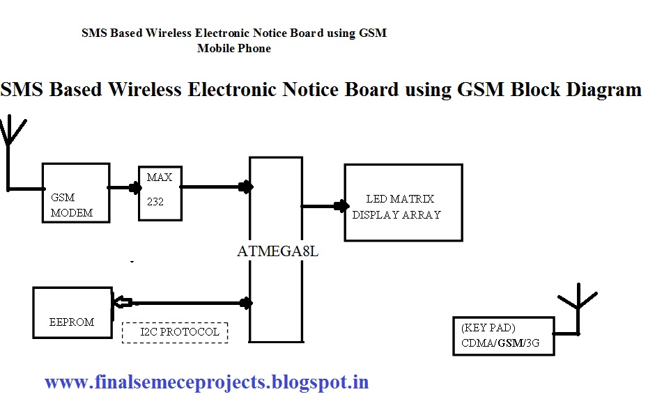 circuit diagram of sms based electronics notice board Virtual wireless dancing bells for classical dancers touchscreen based temperature monitoring and control system with graphical lcd gsm based digital notice board with display on monitor or lcd display.
