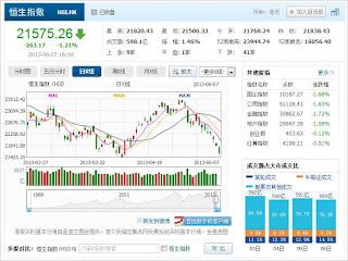 中国株コバンザメ投資 香港ハンセン指数20130607