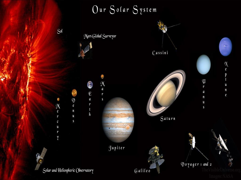 http://4.bp.blogspot.com/-HjZ7BpscwVc/UMyXM_l4usI/AAAAAAAABqQ/cLSF_zir2Go/s1600/solar+system+wallpaper-2.jpg
