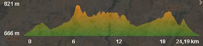 Perfil Trail Serrucho 2016