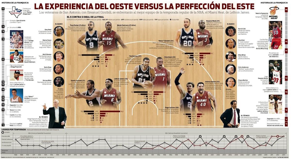 http://4.bp.blogspot.com/-Hk71skzYdac/Ua_x5Jn2j6I/AAAAAAAAAPU/oQYwNnu19Uo/s1200/Infografia+Finales+NBA+Heat+Spurs.jpg