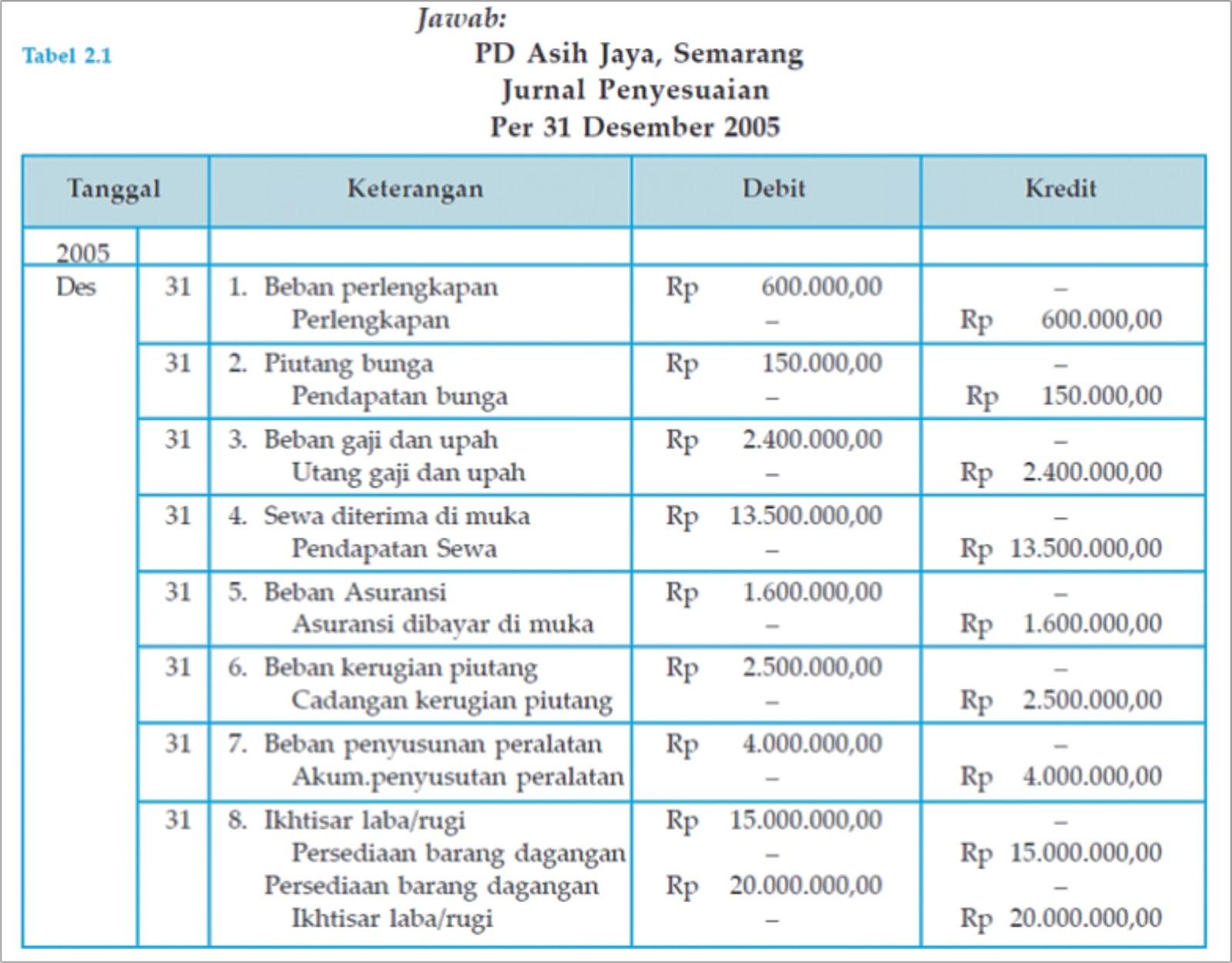 Susunlah jurnal penyesuaian per 31 Desember 2005 untuk transaksi