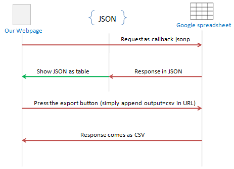 Export to CSV