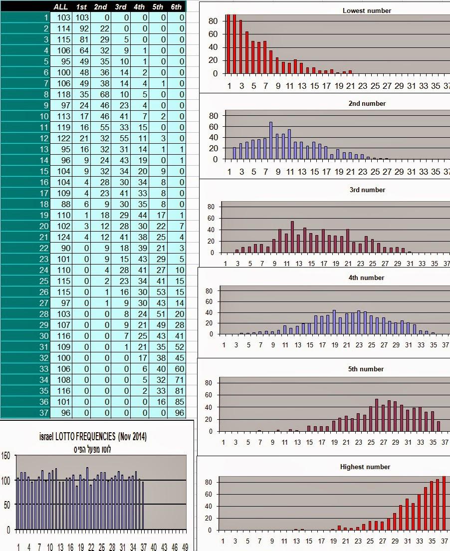 סטטיסטיקה לוטו מקיפה