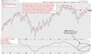 Price Oscillator Unchanged Line and SP500