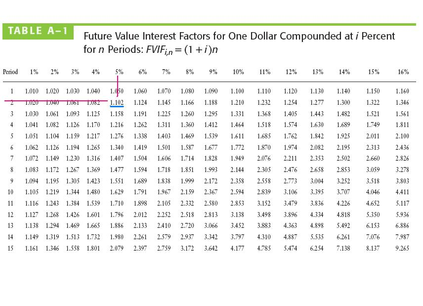 Free financial market education future value and present for Future value excel template