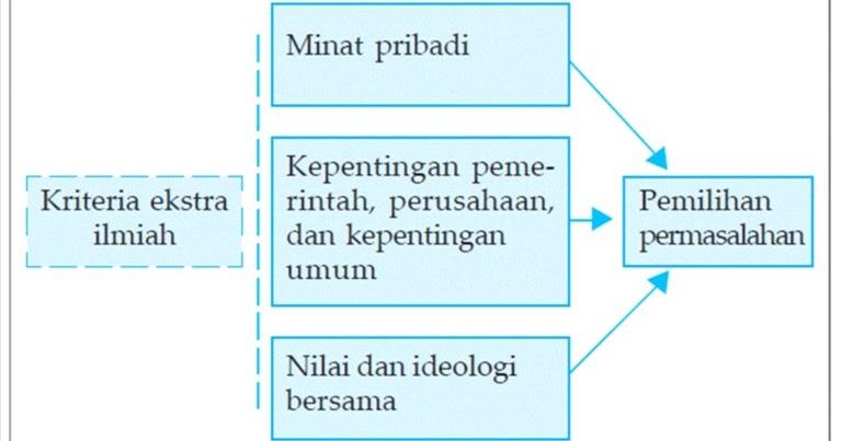 MEMBUAT LATAR BELAKANG MASALAH DALAM PENELITIAN SOSIAL
