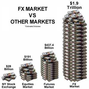 Difference between forex and stocks