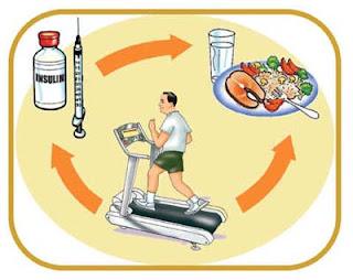 Diabetes, Diabetes Control