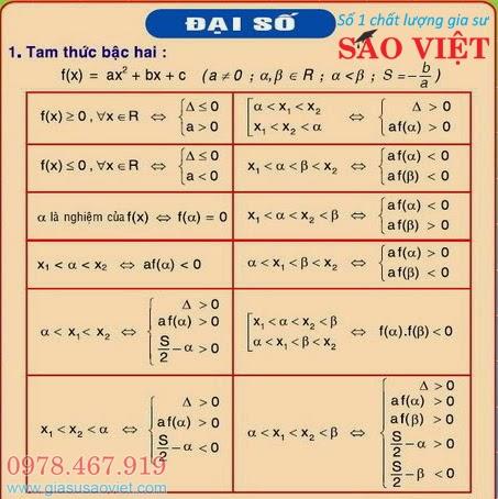 Toàn bộ ông thức về tam thức bậc hai, áp dụng vào các dạng bài xuất hiện trong đề thi