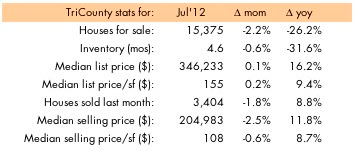South East Florida housing inventory July 2012, ©tckaiser / modernsouthlforida.com