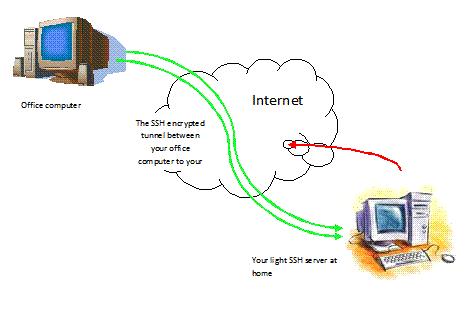 Memahami Perbedaan SSH dan VPN