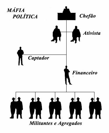 MÁFIA POLÍTICA