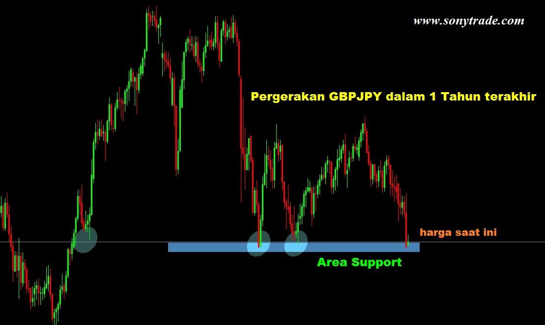 Analisa pasar forex