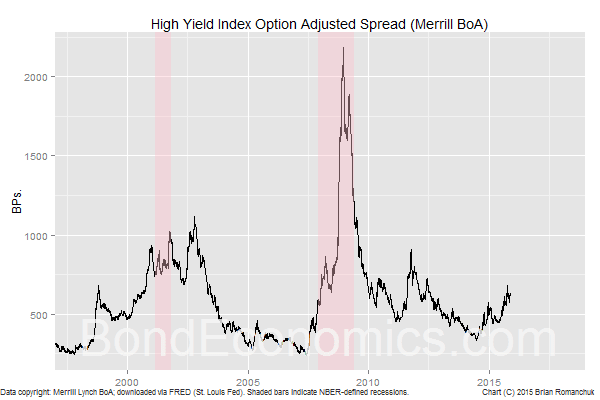 Chart: High Yield OAS