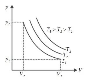 Grafik Isotermal, Hukum Boyle