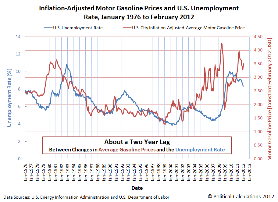 Inflation-Adjusted Motor Gasoline Prices and U.S. Unemployment Rate, January 1976 to February 2012